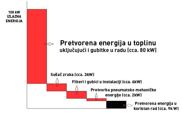 Slika 2. Iskoristivost energije kompresorske stanice